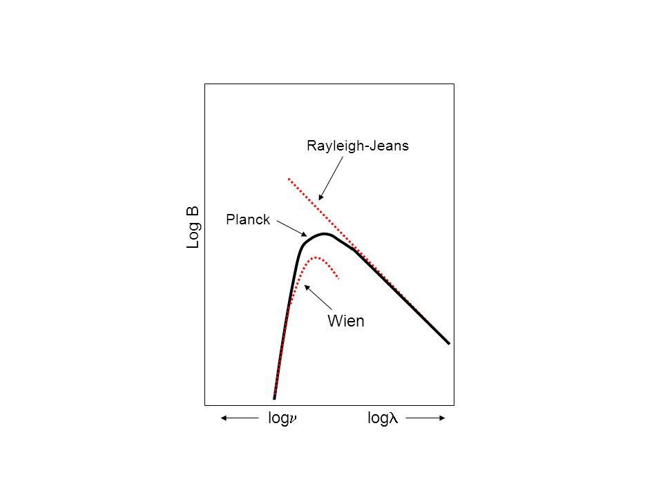 Rayleigh-Jeans Log B Planck Wien log log
