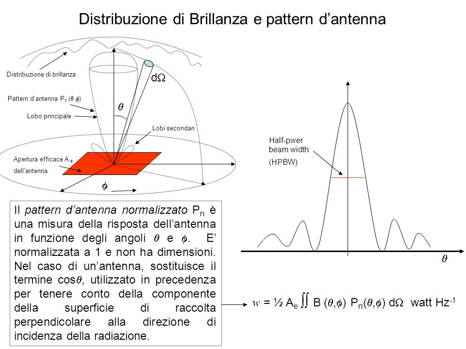 Distribuzione di Brillanza e pattern d'antenna