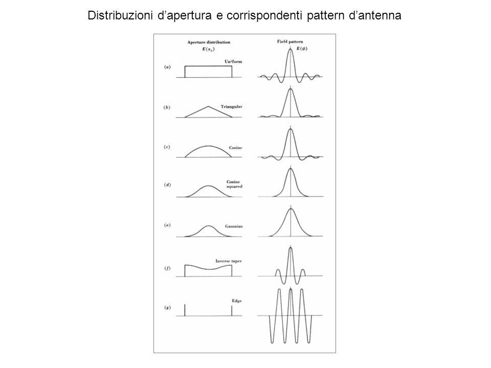 Distribuzioni d'apertura e corrispondenti pattern d'antenna