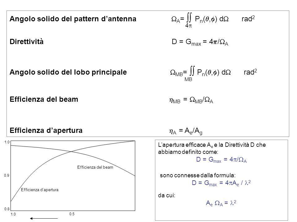 Angolo solido del pattern d'antenna A=  Pn(,) d rad2