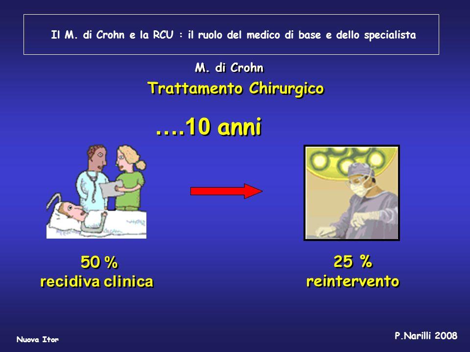 ….10 anni Trattamento Chirurgico 50 % recidiva clinica 25 %