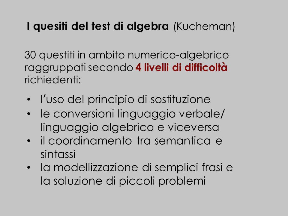 I quesiti del test di algebra (Kucheman)
