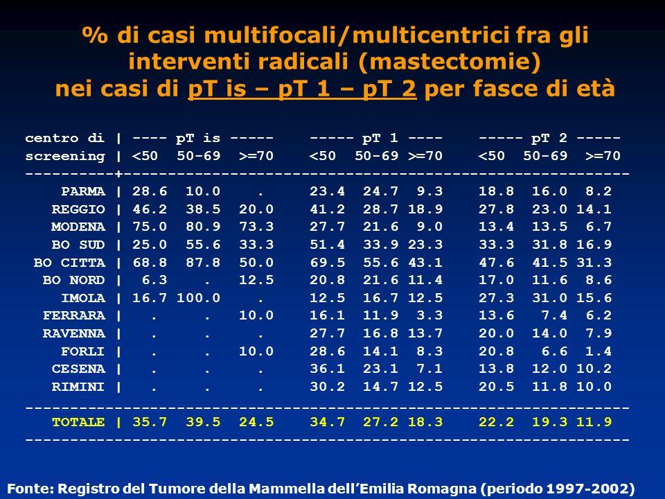 % di casi multifocali/multicentrici fra gli interventi radicali (mastectomie) nei casi di pT is – pT 1 – pT 2 per fasce di età