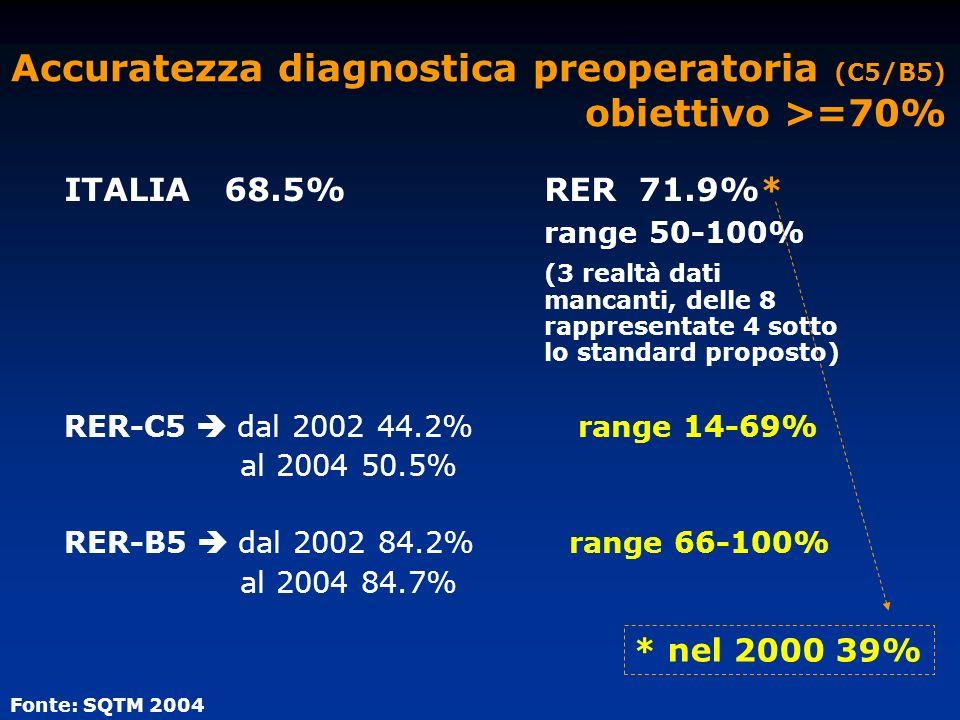Accuratezza diagnostica preoperatoria (C5/B5) obiettivo >=70%