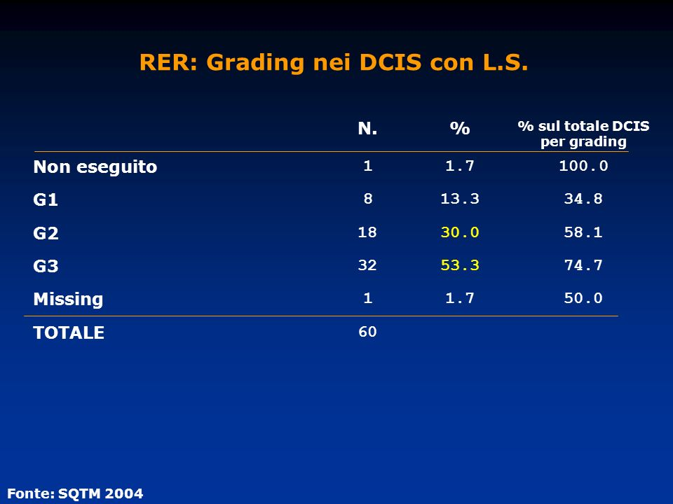 RER: Grading nei DCIS con L.S.
