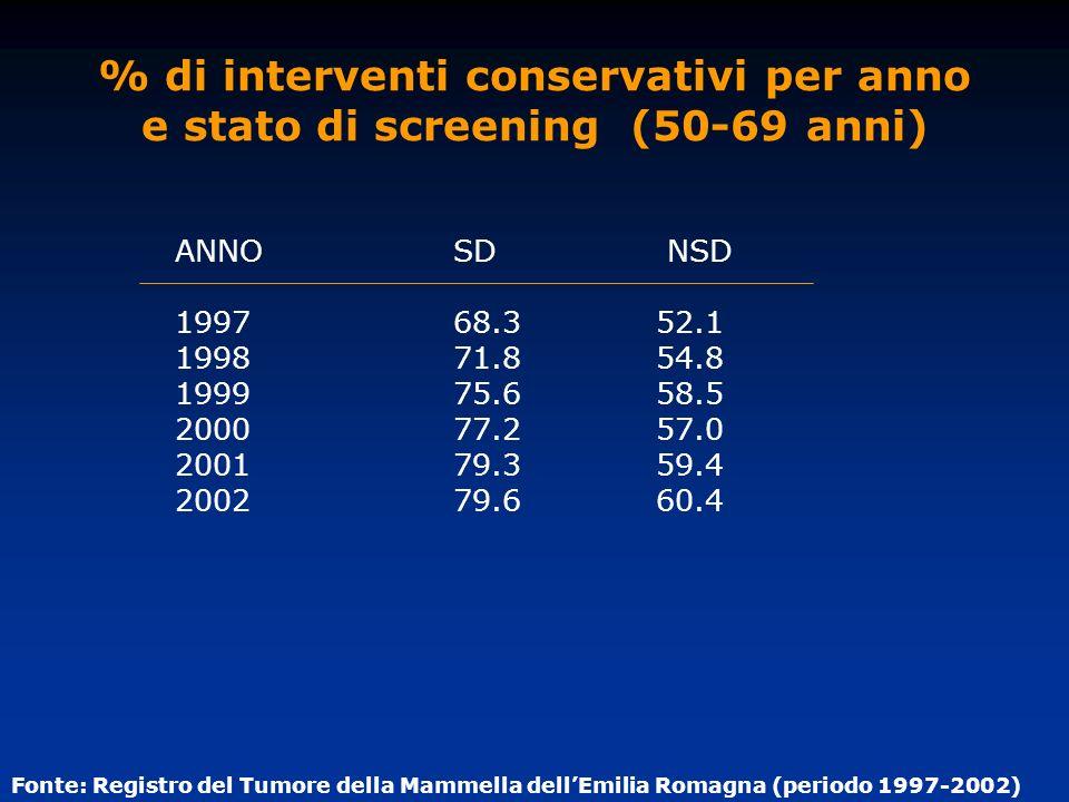 % di interventi conservativi per anno e stato di screening (50-69 anni)