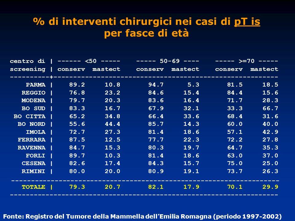 % di interventi chirurgici nei casi di pT is per fasce di età