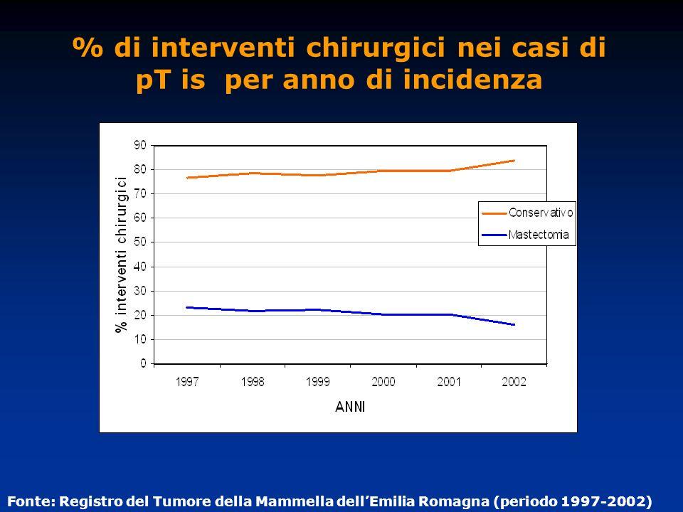 % di interventi chirurgici nei casi di pT is per anno di incidenza