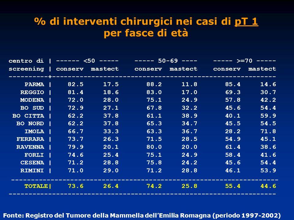 % di interventi chirurgici nei casi di pT 1 per fasce di età