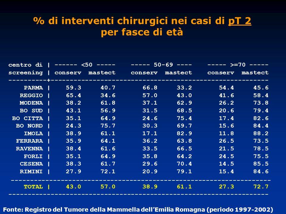 % di interventi chirurgici nei casi di pT 2 per fasce di età