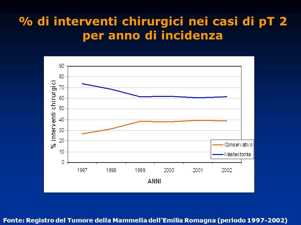 % di interventi chirurgici nei casi di pT 2 per anno di incidenza