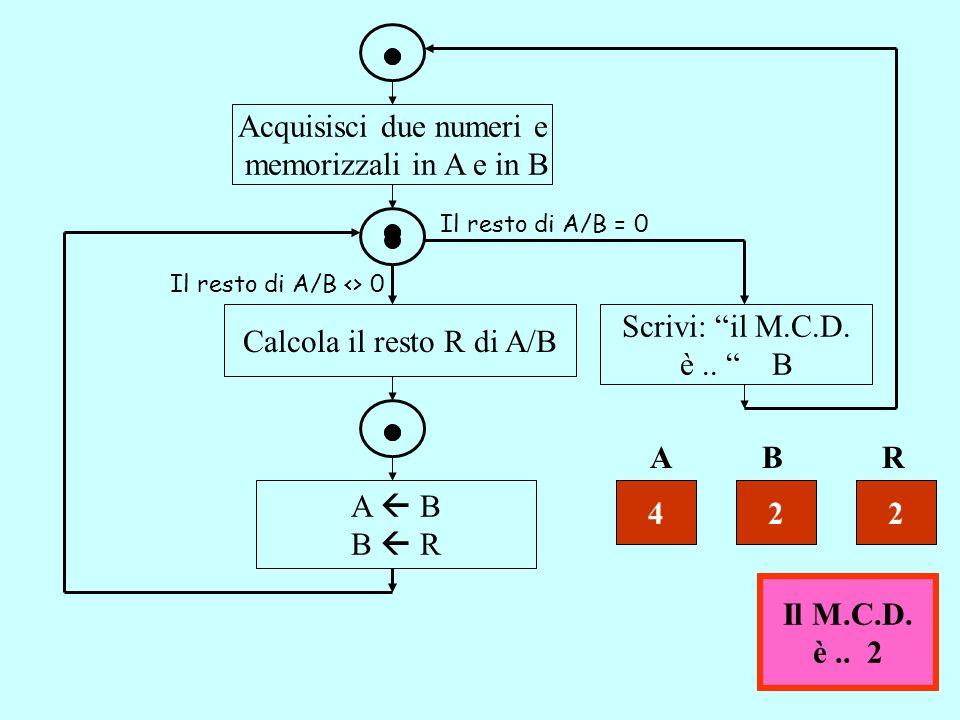 Acquisisci due numeri e memorizzali in A e in B