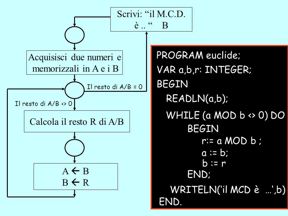 Acquisisci due numeri e memorizzali in A e i B VAR a,b,r: INTEGER;