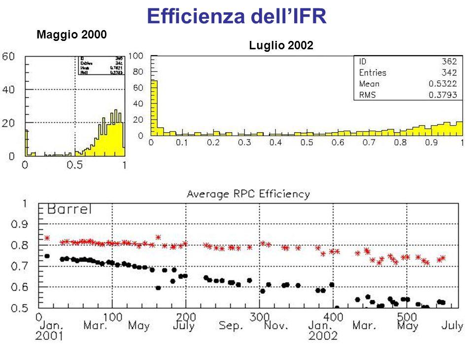 Efficienza dell'IFR Maggio 2000 Luglio 2002