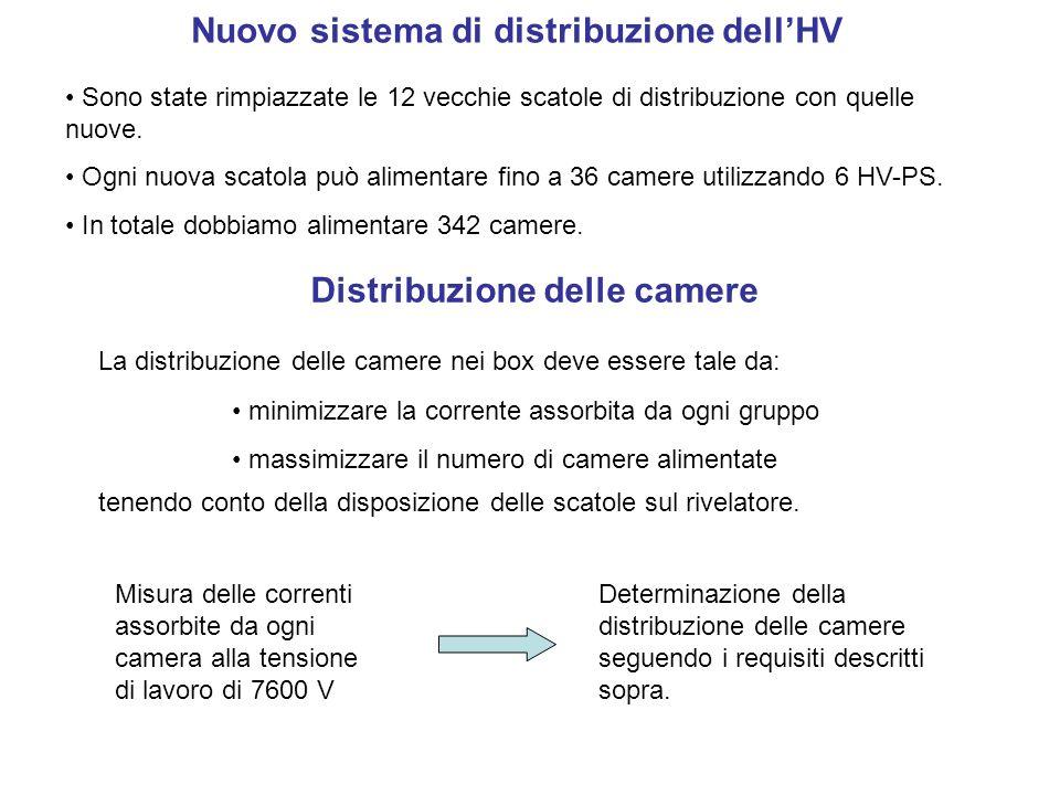 Nuovo sistema di distribuzione dell'HV