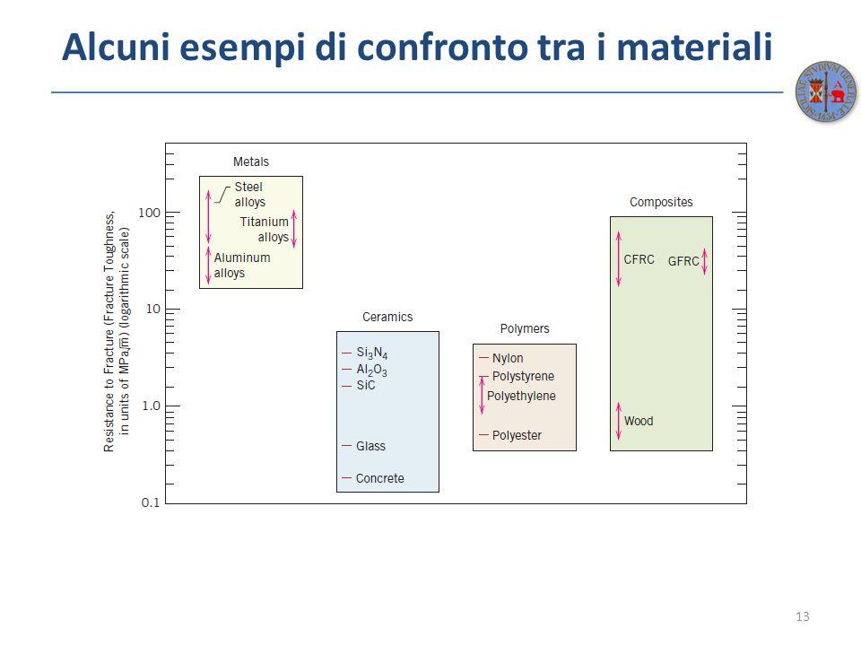 Alcuni esempi di confronto tra i materiali