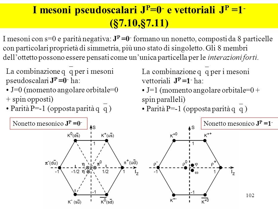 I mesoni pseudoscalari JP=0- e vettoriali JP =1- (§7.10,§7.11)