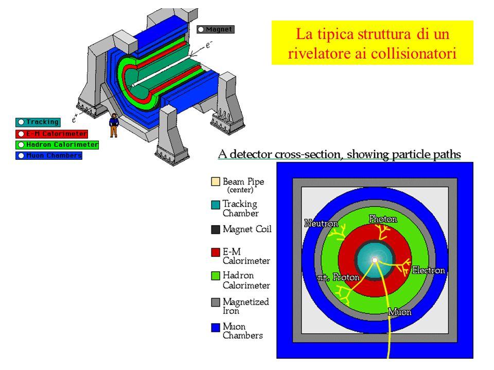 La tipica struttura di un rivelatore ai collisionatori