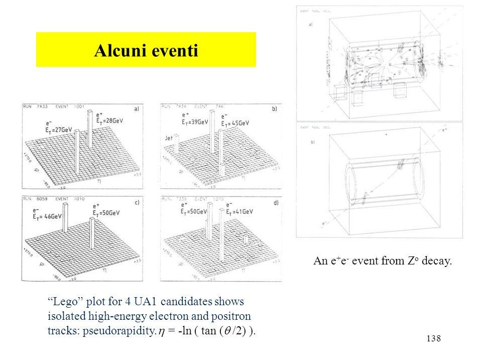 Alcuni eventi An e+e- event from Zo decay.