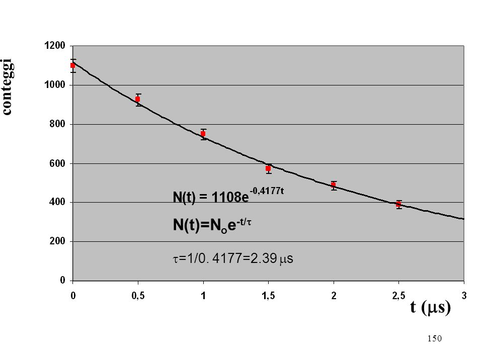 conteggi N(t)=Noe-t/t t=1/0. 4177=2.39 ms t (ms)
