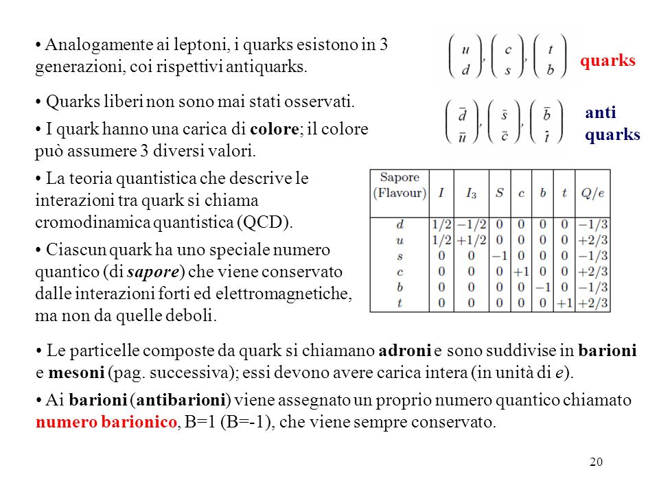 Analogamente ai leptoni, i quarks esistono in 3 generazioni, coi rispettivi antiquarks.