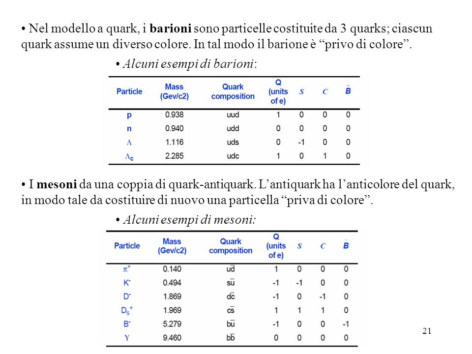 Nel modello a quark, i barioni sono particelle costituite da 3 quarks; ciascun quark assume un diverso colore. In tal modo il barione è privo di colore .