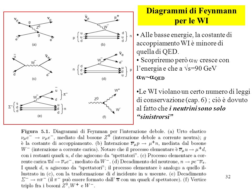 Diagrammi di Feynmann per le WI