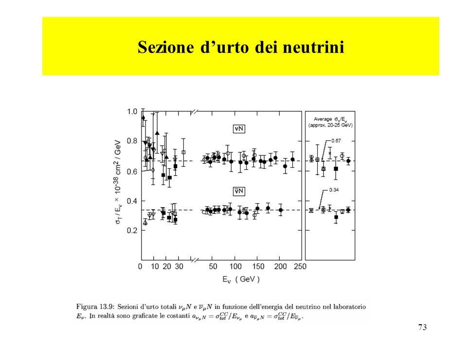Sezione d'urto dei neutrini