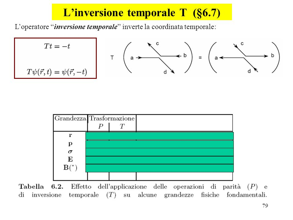 L'inversione temporale T (§6.7)