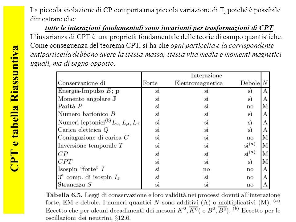 CPT e tabella Riassuntiva