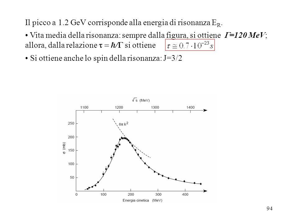 Il picco a 1.2 GeV corrisponde alla energia di risonanza ER.