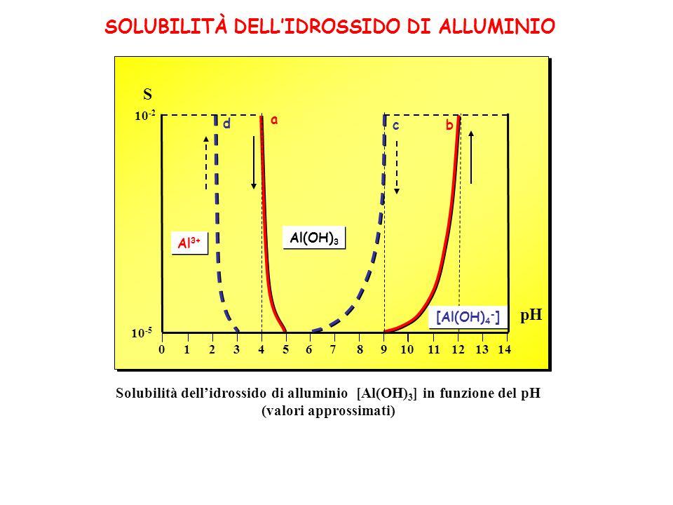 SOLUBILITÀ DELL'IDROSSIDO DI ALLUMINIO