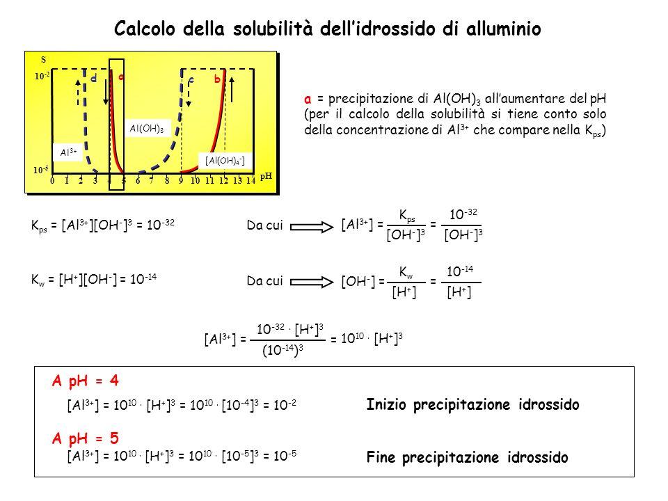 Calcolo della solubilità dell'idrossido di alluminio