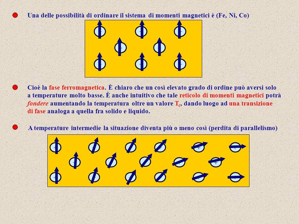 Una delle possibilità di ordinare il sistema di momenti magnetici è (Fe, Ni, Co)