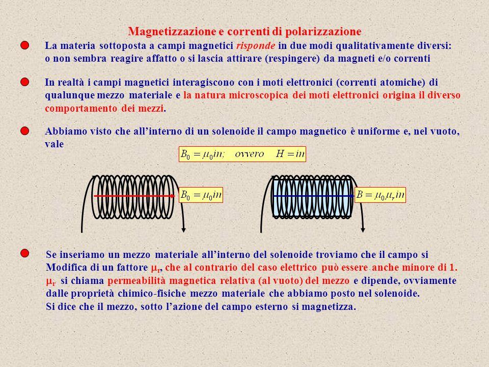 Magnetizzazione e correnti di polarizzazione