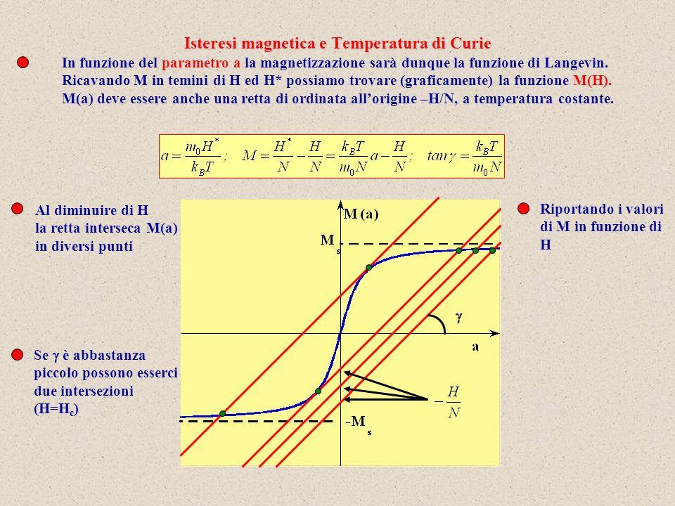 Isteresi magnetica e Temperatura di Curie