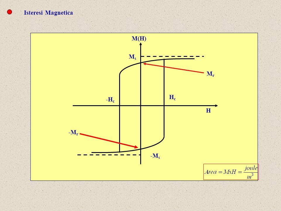 Isteresi Magnetica M(H) Ms Hc Mr -Hc H -Mr -Ms