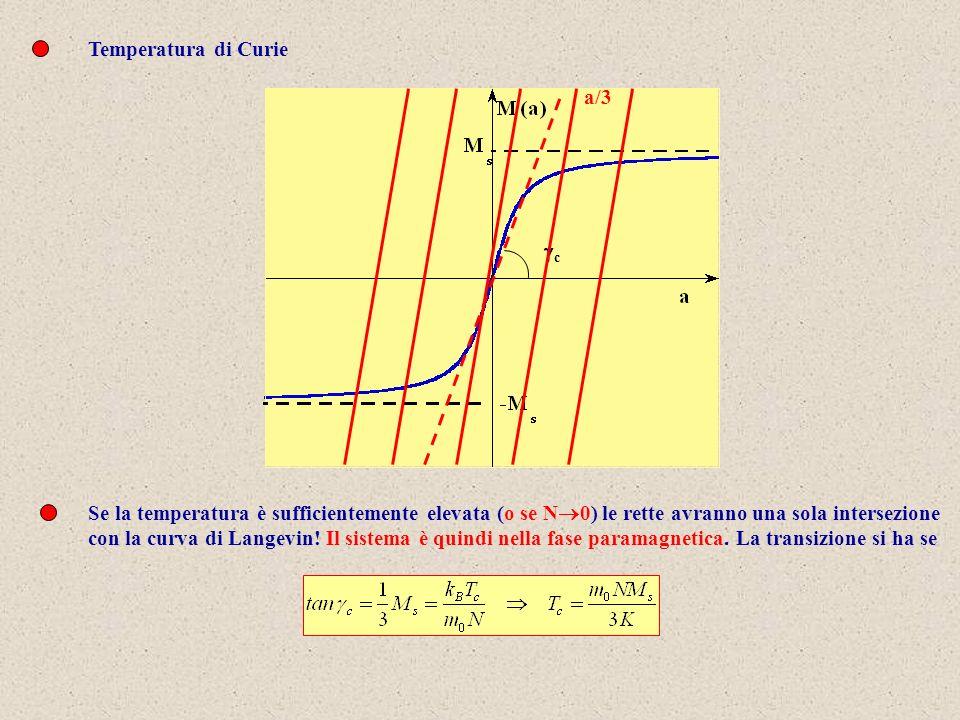Temperatura di Curie a/3. gc. Se la temperatura è sufficientemente elevata (o se N0) le rette avranno una sola intersezione.