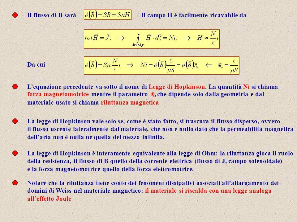 Il flusso di B sarà Il campo H è facilmente ricavabile da. Da cui.