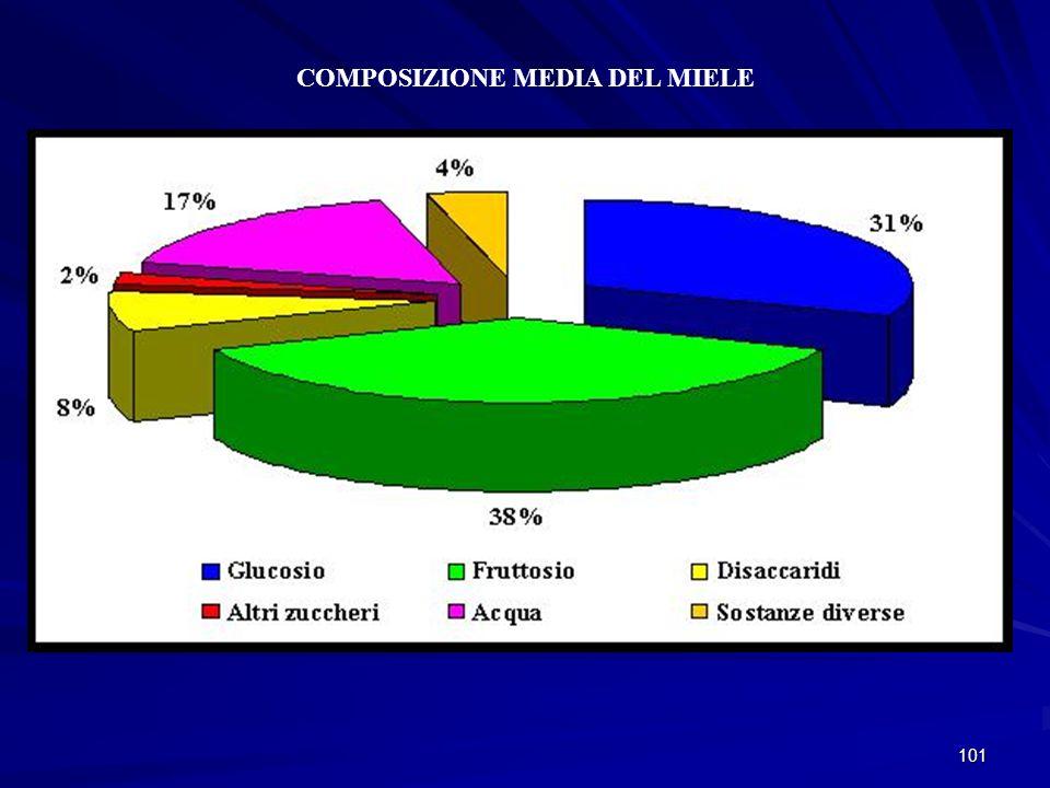COMPOSIZIONE MEDIA DEL MIELE