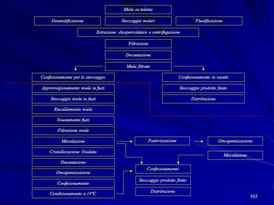 Estrazione: disopercolatura e centrifugazione