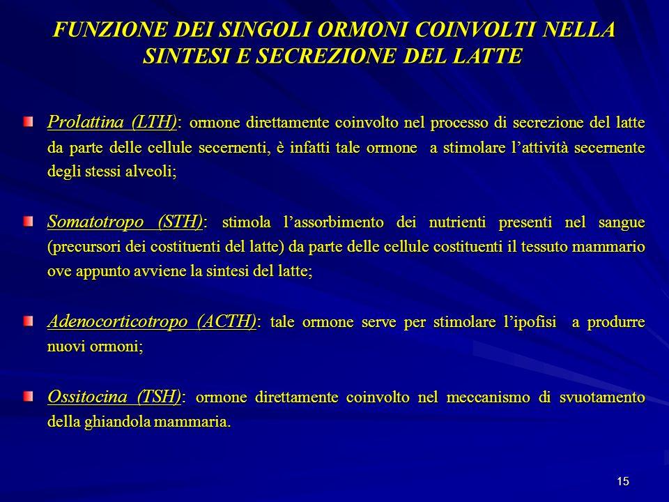 FUNZIONE DEI SINGOLI ORMONI COINVOLTI NELLA SINTESI E SECREZIONE DEL LATTE