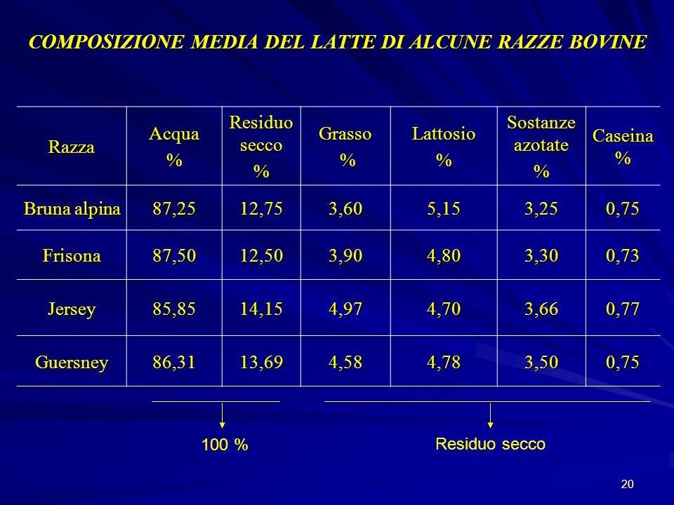 COMPOSIZIONE MEDIA DEL LATTE DI ALCUNE RAZZE BOVINE