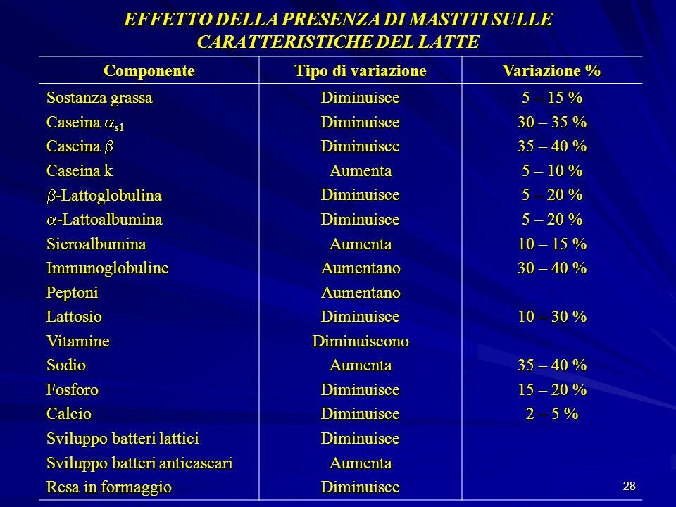 EFFETTO DELLA PRESENZA DI MASTITI SULLE CARATTERISTICHE DEL LATTE