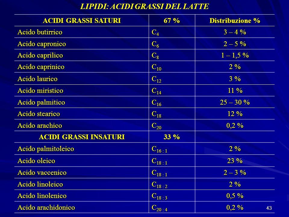 LIPIDI: ACIDI GRASSI DEL LATTE