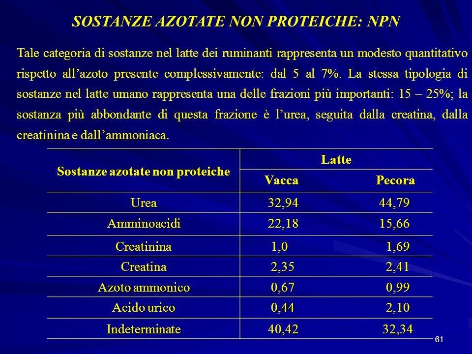 SOSTANZE AZOTATE NON PROTEICHE: NPN Sostanze azotate non proteiche
