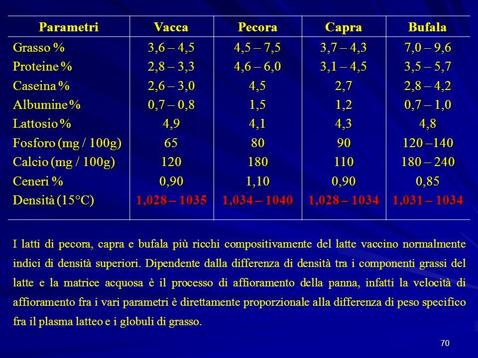 Parametri Vacca Pecora Capra Bufala Grasso % Proteine % Caseina %