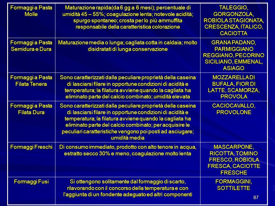 TALEGGIO, GORGONZOLA, ROBIOLA STAGIONATA, CRESCENZA, ITALICO, CACIOTTA