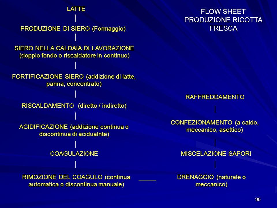 FLOW SHEET PRODUZIONE RICOTTA FRESCA
