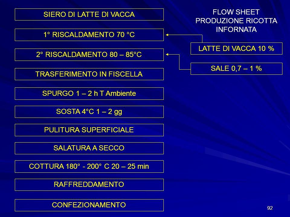 FLOW SHEET PRODUZIONE RICOTTA INFORNATA SIERO DI LATTE DI VACCA